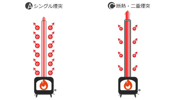 Single煙突とDouble煙突の違い