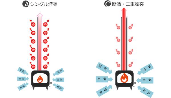 SingleDouble煙突の空気を吸い込む量