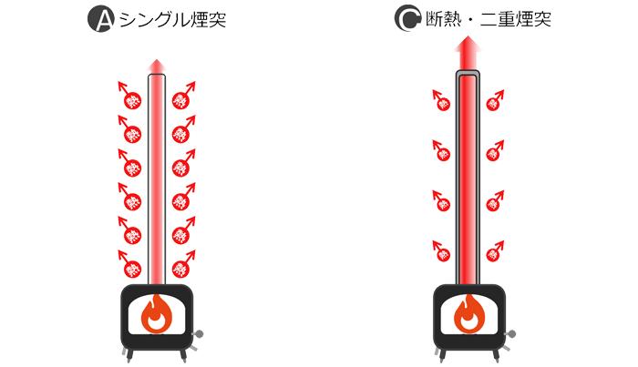 シングル煙突と二重断熱煙突は何が違うか